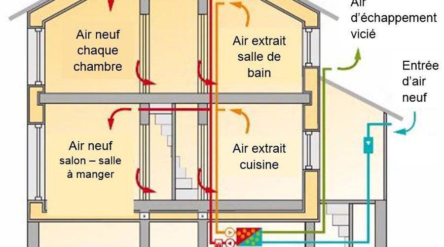 principe-de-ventilation