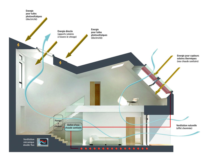 La ventilation mécanique